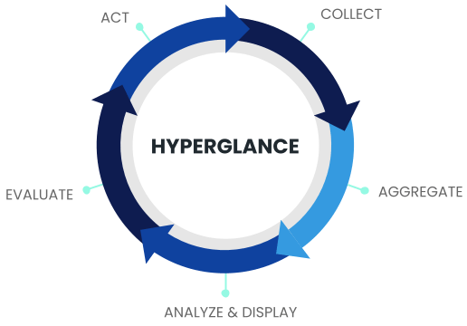 hyperglance automation virtuous circle