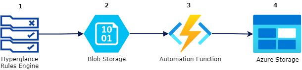 Hyperglance azure automation steps