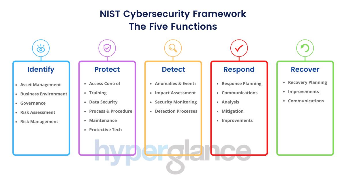 nist csf 5 functions